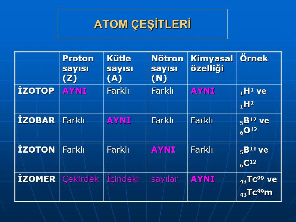 ATOM ÇEŞİTLERİ Proton sayısı (Z) Kütle sayısı (A) Nötron sayısı (N) Kimyasal özelliği Örnek İZOTOPAYNIFarklıFarklıAYNI 1 H 1 ve 1 H 2 İZOBARFarklıAYNI