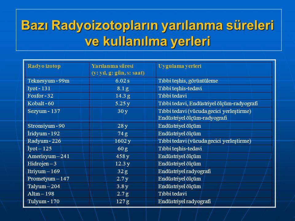 Bazı Radyoizotopların yarılanma süreleri ve kullanılma yerleri Radyo izotopYarılanma süresi (y: yıl, g: gün, s: saat) Uygulama yerleri Teknesyum - 99m