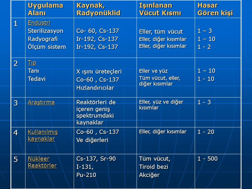 Uygulama Alanı Kaynak, Radyonüklid Işınlanan Vücut Kısmı Hasar Gören kişi 1EndüstriSterilizasyonRadyografi Ölçüm sistem Co- 60, Cs-137 Ir-192, Cs-137