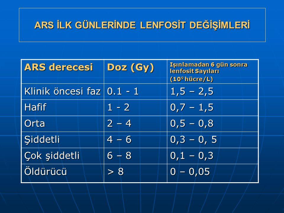 ARS İLK GÜNLERİNDE LENFOSİT DEĞİŞİMLERİ ARS derecesi Doz (Gy) Işınlamadan 6 gün sonra lenfosit Sayıları (10 9 hücre/L) Klinik öncesi faz 0.1 - 1 1,5 –