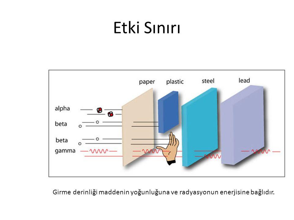 Etki Sınırı Girme derinliği maddenin yoğunluğuna ve radyasyonun enerjisine bağlıdır.