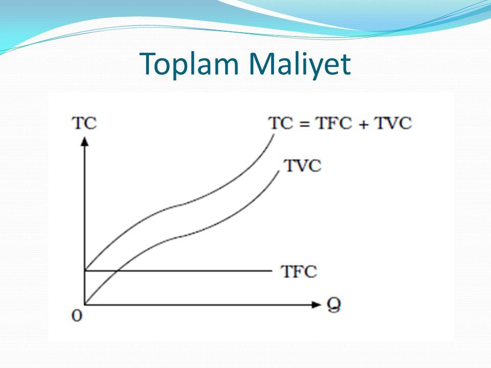 Ortalama Maliyet Ortalama toplam maliyet, ürünün birim başına toplam maliyetidir.