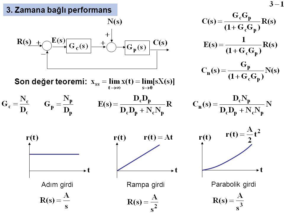 3. Zamana bağlı performans )s(R Son değer teoremi: Adım girdi Rampa girdi Parabolik girdi