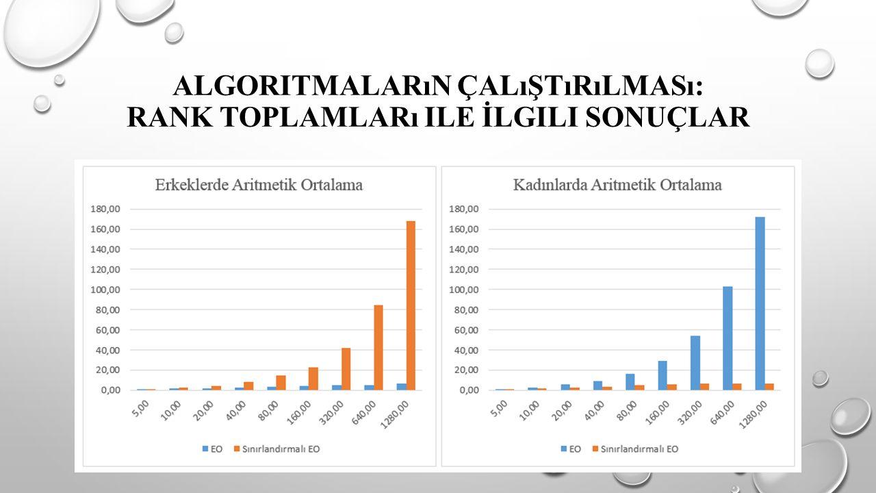 ALGORITMALARıN ÇALıŞTıRıLMASı: RANK TOPLAMLARı ILE İLGILI SONUÇLAR