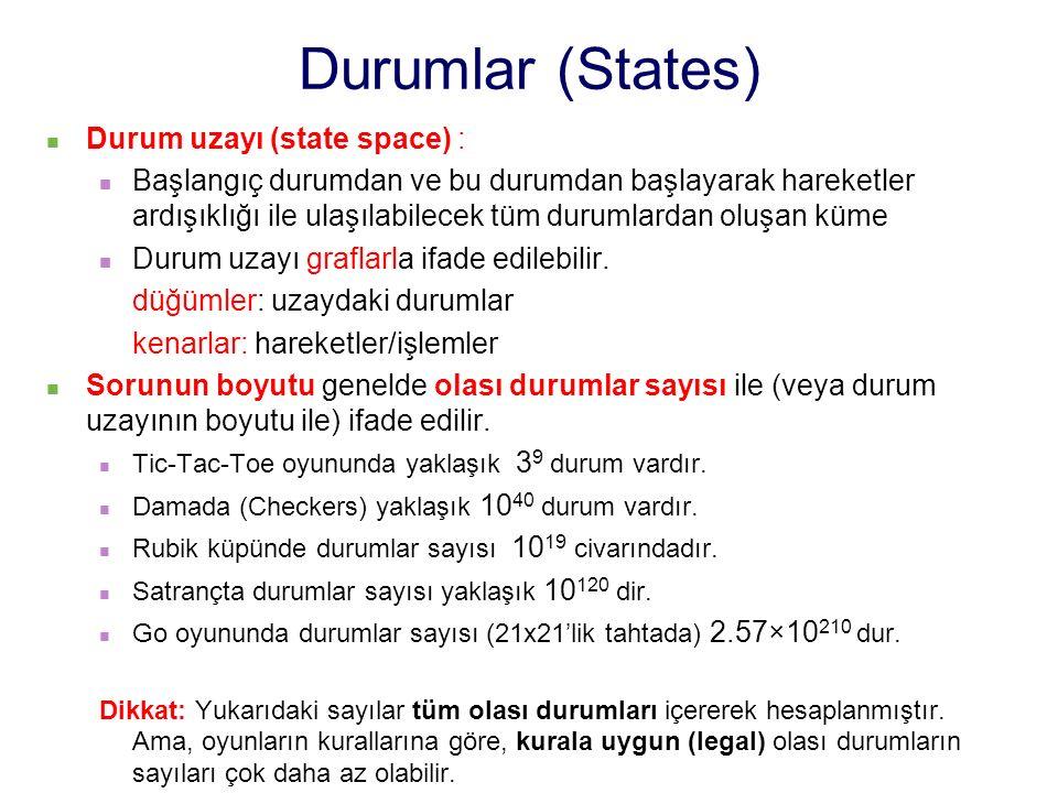 Durum uzayı (state space) : Başlangıç durumdan ve bu durumdan başlayarak hareketler ardışıklığı ile ulaşılabilecek tüm durumlardan oluşan küme Durum uzayı graflarla ifade edilebilir.