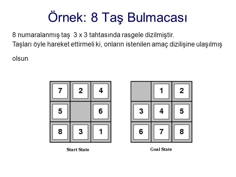 Örnek: 8 Taş Bulmacası 8 numaralanmış taş 3 x 3 tahtasında rasgele dizilmiştir. Taşları öyle hareket ettirmeli ki, onların istenilen amaç dizilişine u