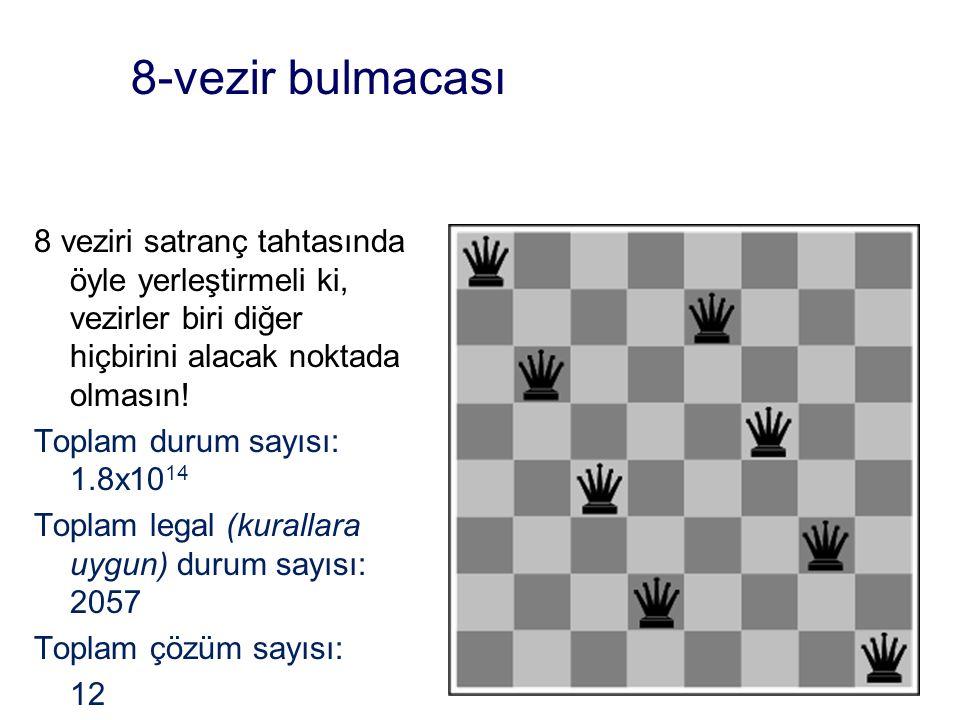 8-vezir bulmacası 8 veziri satranç tahtasında öyle yerleştirmeli ki, vezirler biri diğer hiçbirini alacak noktada olmasın! Toplam durum sayısı: 1.8x10