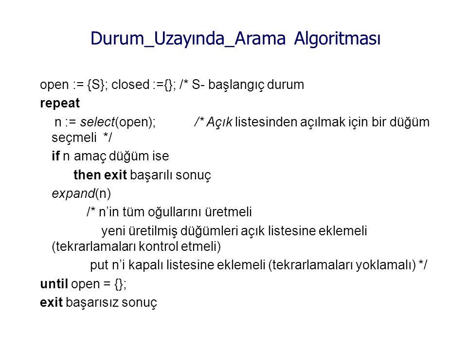 open := {S}; closed :={}; /* S- başlangıç durum repeat n := select(open); /* Açık listesinden açılmak için bir düğüm seçmeli */ if n amaç düğüm ise then exit başarılı sonuç expand(n) /* n'in tüm oğullarını üretmeli yeni üretilmiş düğümleri açık listesine eklemeli (tekrarlamaları kontrol etmeli) put n'i kapalı listesine eklemeli (tekrarlamaları yoklamalı) */ until open = {}; exit başarısız sonuç Durum_Uzayında_Arama Algoritması