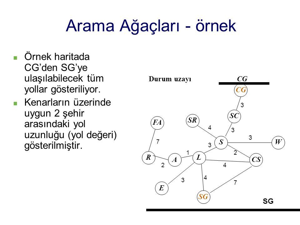 Arama Ağaçları - örnek Örnek haritada CG'den SG'ye ulaşılabilecek tüm yollar gösteriliyor. Kenarların üzerinde uygun 2 şehir arasındaki yol uzunluğu (
