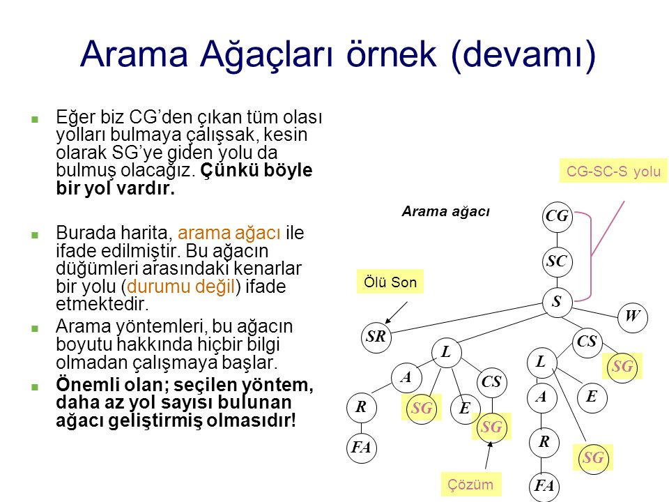 Arama Ağaçları örnek (devamı) Eğer biz CG'den çıkan tüm olası yolları bulmaya çalışsak, kesin olarak SG'ye giden yolu da bulmuş olacağız. Çünkü böyle