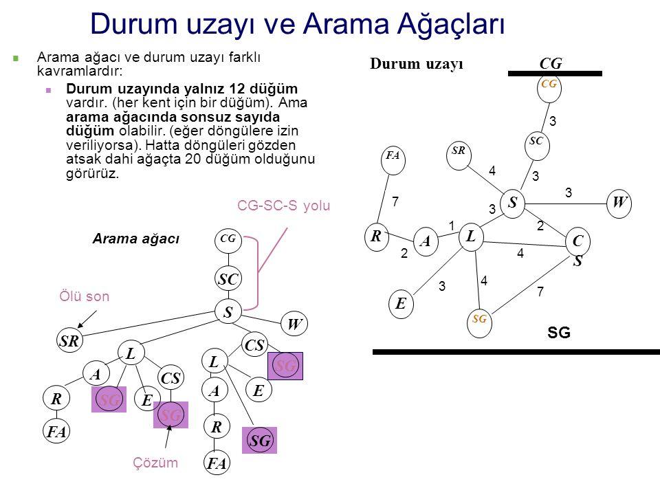 Durum uzayı ve Arama Ağaçları Arama ağacı ve durum uzayı farklı kavramlardır: Durum uzayında yalnız 12 düğüm vardır. (her kent için bir düğüm). Ama ar