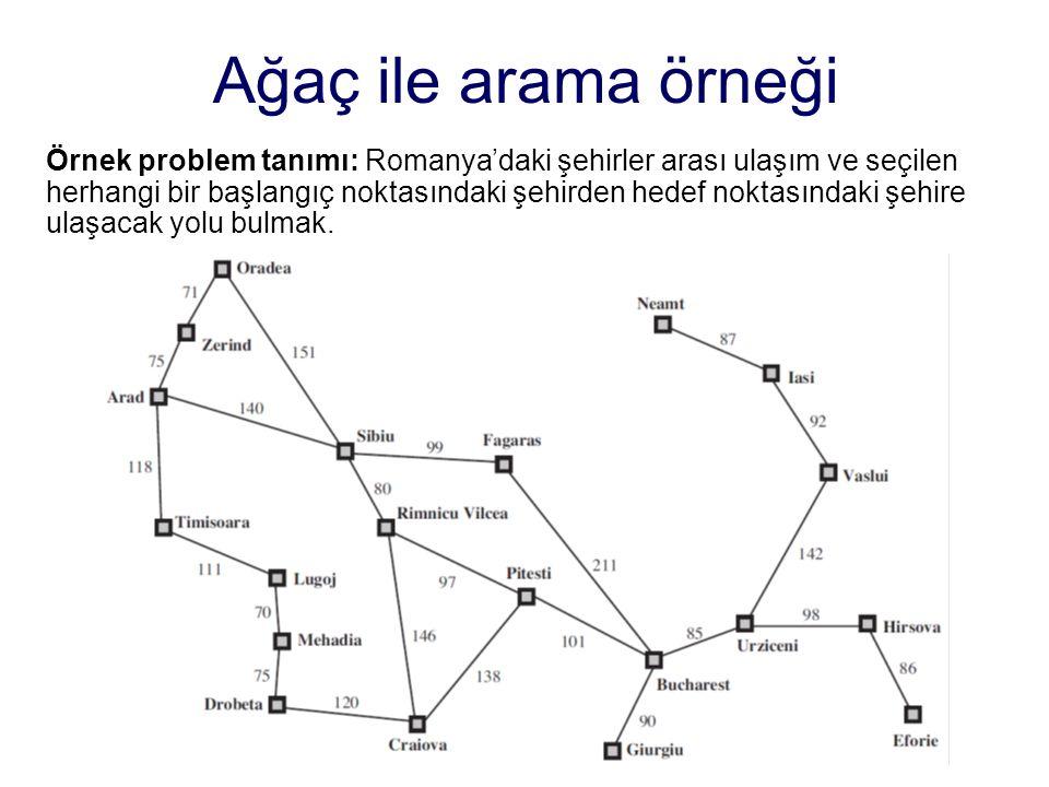 Ağaç ile arama örneği Örnek problem tanımı: Romanya'daki şehirler arası ulaşım ve seçilen herhangi bir başlangıç noktasındaki şehirden hedef noktasındaki şehire ulaşacak yolu bulmak.