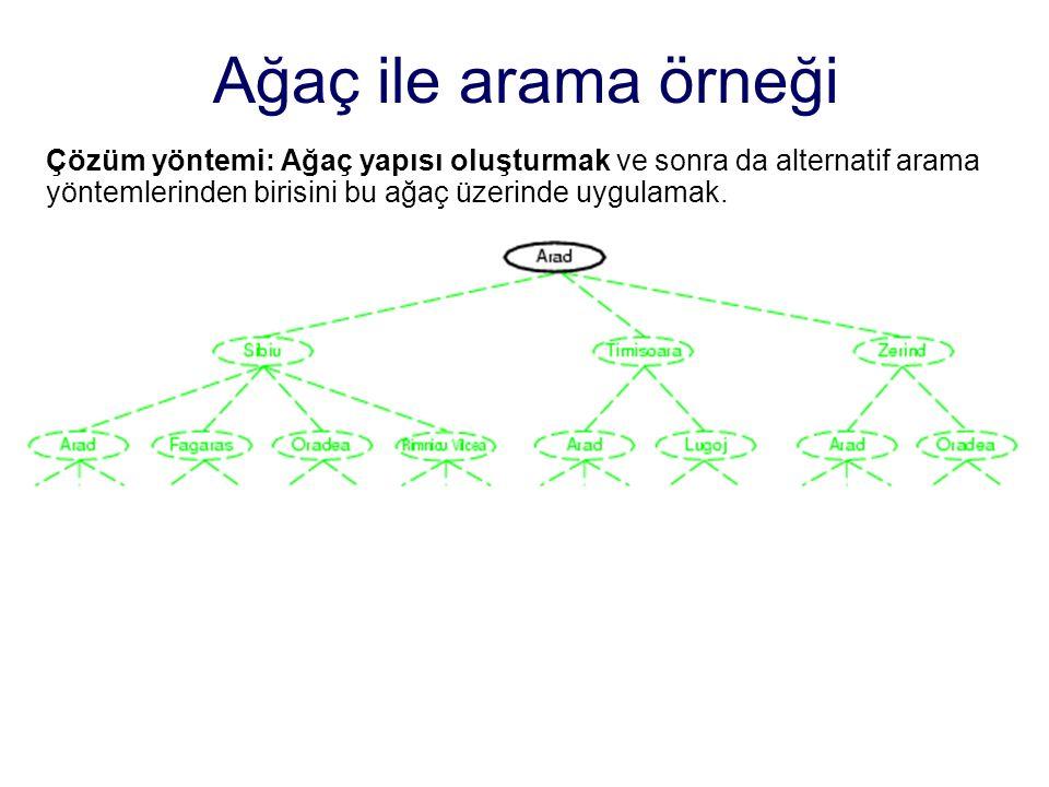 Çözüm yöntemi: Ağaç yapısı oluşturmak ve sonra da alternatif arama yöntemlerinden birisini bu ağaç üzerinde uygulamak.