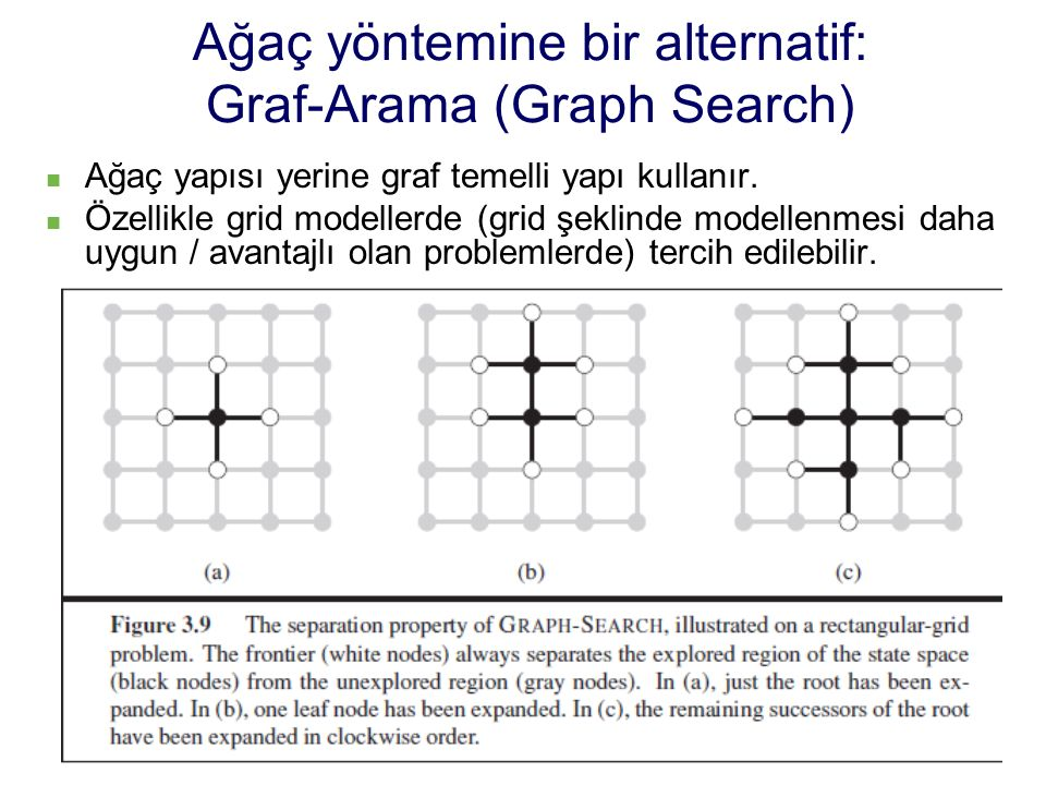 Ağaç yöntemine bir alternatif: Graf-Arama (Graph Search) Ağaç yapısı yerine graf temelli yapı kullanır. Özellikle grid modellerde (grid şeklinde model