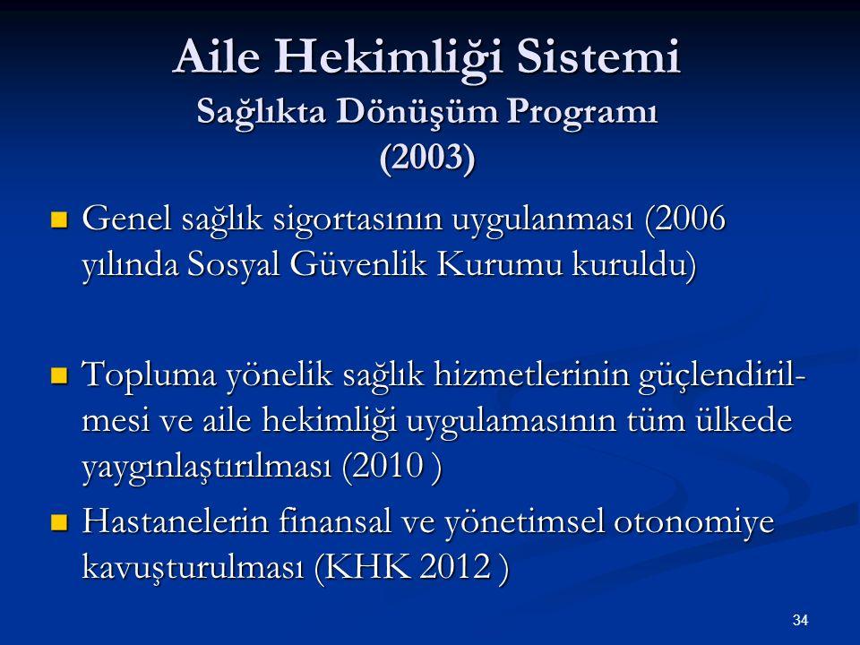 Aile Hekimliği Sistemi Sağlıkta Dönüşüm Programı (2003) Genel sağlık sigortasının uygulanması (2006 yılında Sosyal Güvenlik Kurumu kuruldu) Genel sağl