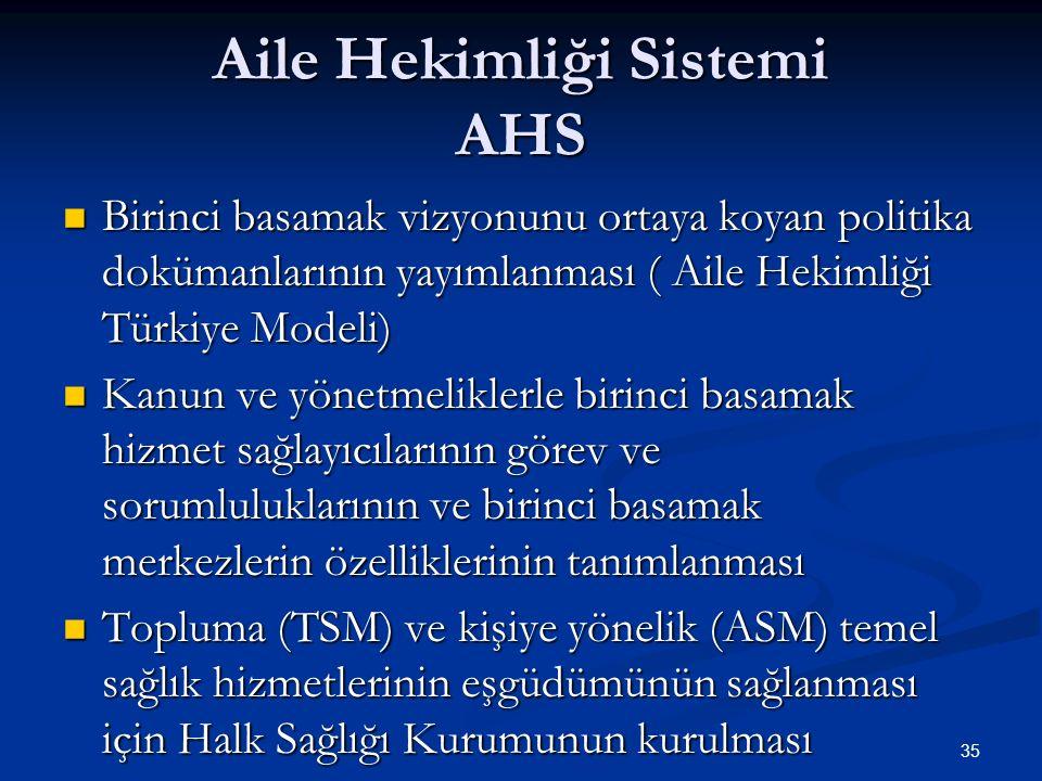 Aile Hekimliği Sistemi AHS Birinci basamak vizyonunu ortaya koyan politika dokümanlarının yayımlanması ( Aile Hekimliği Türkiye Modeli) Birinci basama