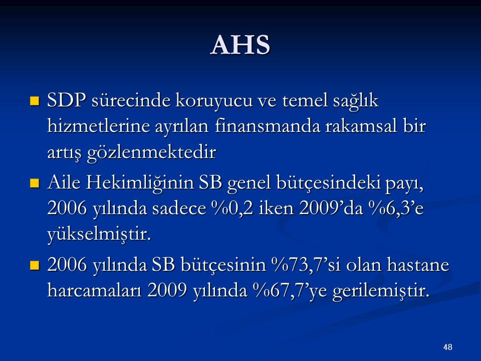 AHS SDP sürecinde koruyucu ve temel sağlık hizmetlerine ayrılan finansmanda rakamsal bir artış gözlenmektedir SDP sürecinde koruyucu ve temel sağlık h