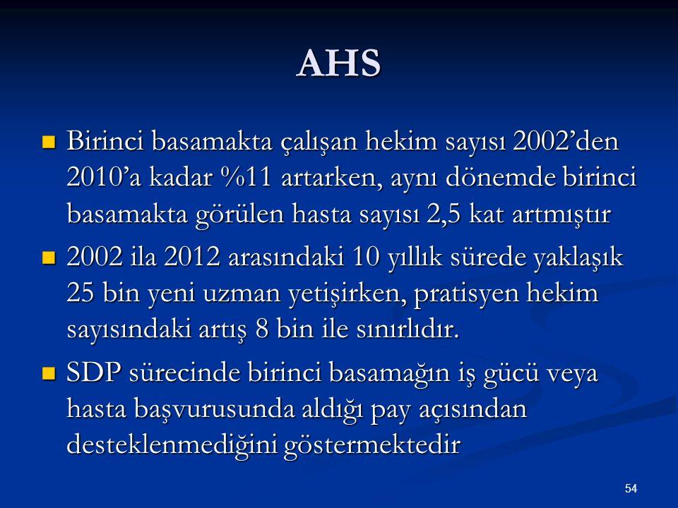 AHS Birinci basamakta çalışan hekim sayısı 2002'den 2010'a kadar %11 artarken, aynı dönemde birinci basamakta görülen hasta sayısı 2,5 kat artmıştır B