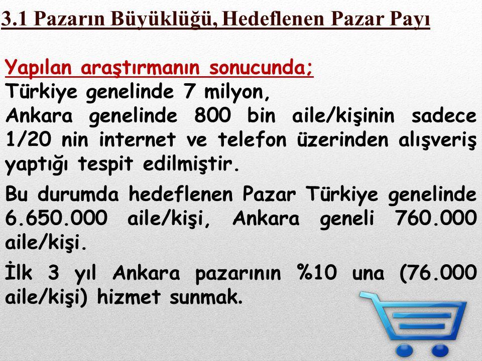 Yapılan araştırmanın sonucunda; Türkiye genelinde 7 milyon, Ankara genelinde 800 bin aile/kişinin sadece 1/20 nin internet ve telefon üzerinden alışve