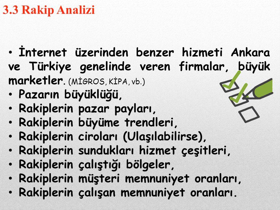 İnternet üzerinden benzer hizmeti Ankara ve Türkiye genelinde veren firmalar, büyük marketler. (MİGROS, KİPA, vb.) Pazarın büyüklüğü, Rakiplerin pazar