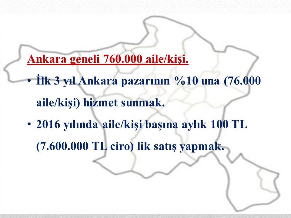 Ankara geneli 760.000 aile/kişi. İlk 3 yıl Ankara pazarının %10 una (76.000 aile/kişi) hizmet sunmak. 2016 yılında aile/kişi başına aylık 100 TL (7.60