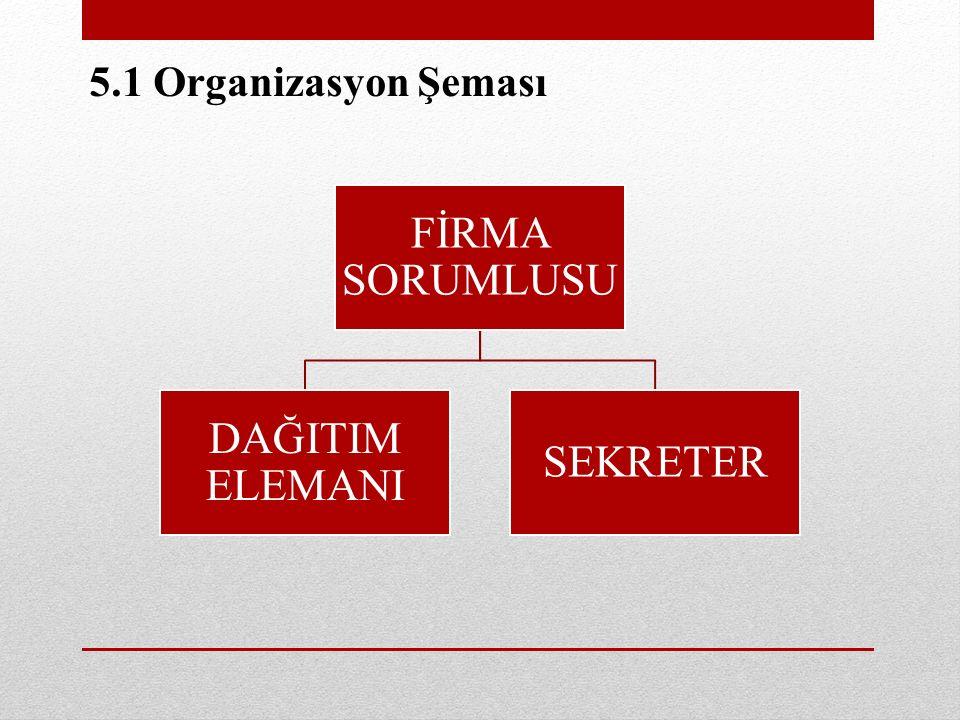 5.1 Organizasyon Şeması FİRMA SORUMLUSU DAĞITIM ELEMANI SEKRETER