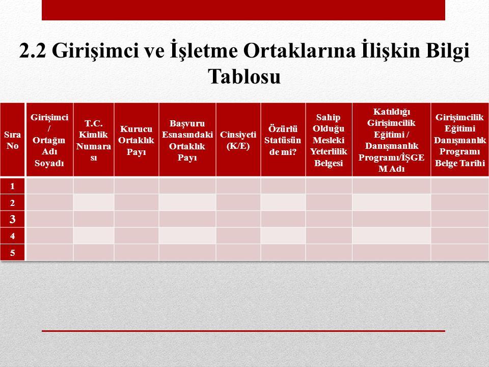 2025 yılına kadar İç Anadolu ve Türkiye pazarının kademeli olarak %20 %40 ve %50 sine ulaşmak.