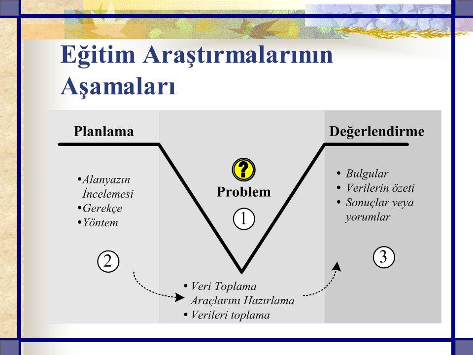 Problem Gerekçe veya Önem Varsayımlar (Sayıltılar) Sınırlılıklar Denence (Hipotez) Yöntem Evren ve Örneklem Veri Toplama Araçları ( Anket, Mülakat Gözlem) Bulgular ve Tartışma Sonuç ve Öneriler Kaynaklar ve Ekler