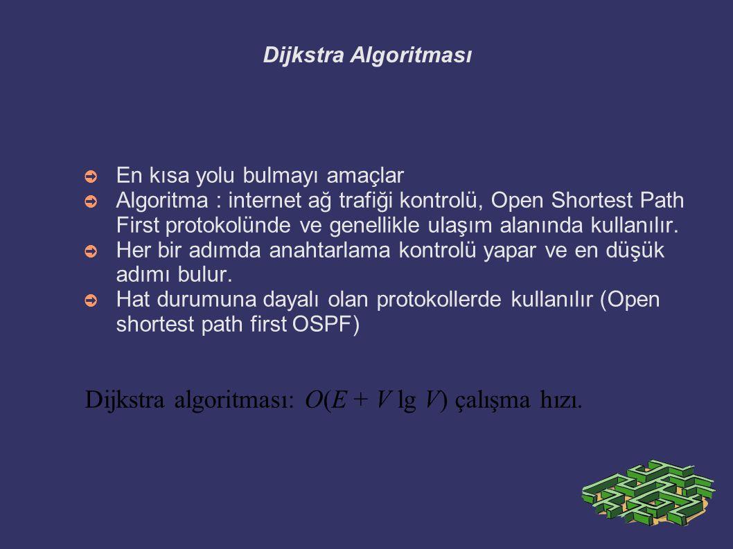 Dijkstra Algoritması ➲ En kısa yolu bulmayı amaçlar ➲ Algoritma : internet ağ trafiği kontrolü, Open Shortest Path First protokolünde ve genellikle ul