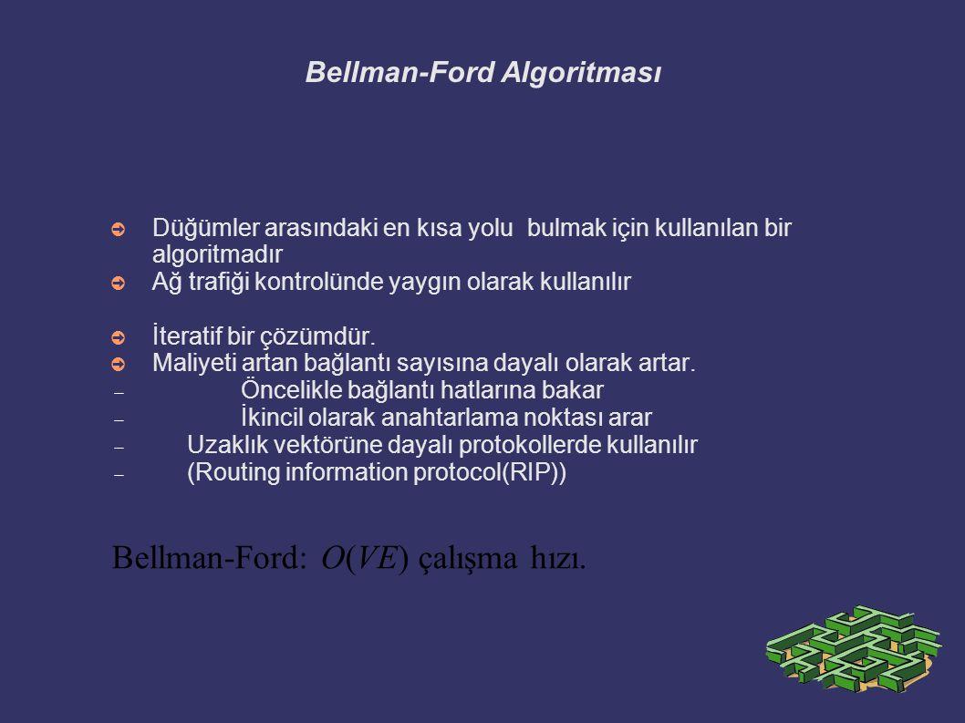 Bellman-Ford Algoritması ➲ Düğümler arasındaki en kısa yolu bulmak için kullanılan bir algoritmadır ➲ Ağ trafiği kontrolünde yaygın olarak kullanılır