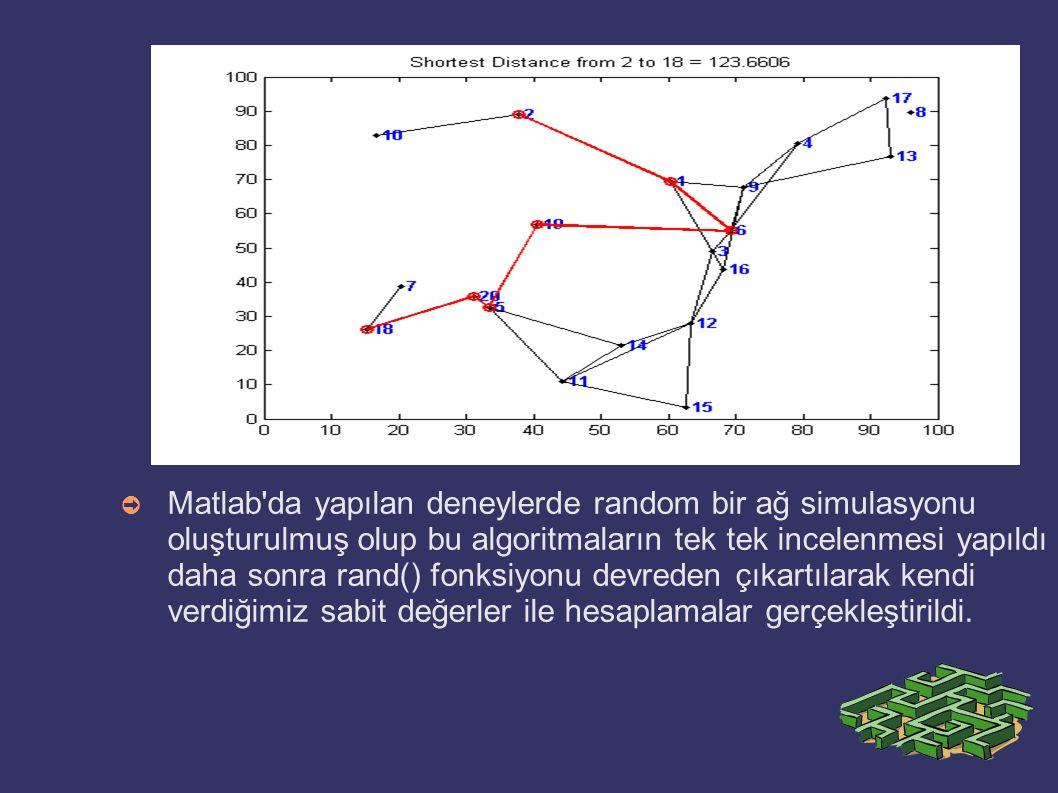 ➲ Matlab'da yapılan deneylerde random bir ağ simulasyonu oluşturulmuş olup bu algoritmaların tek tek incelenmesi yapıldı daha sonra rand() fonksiyonu