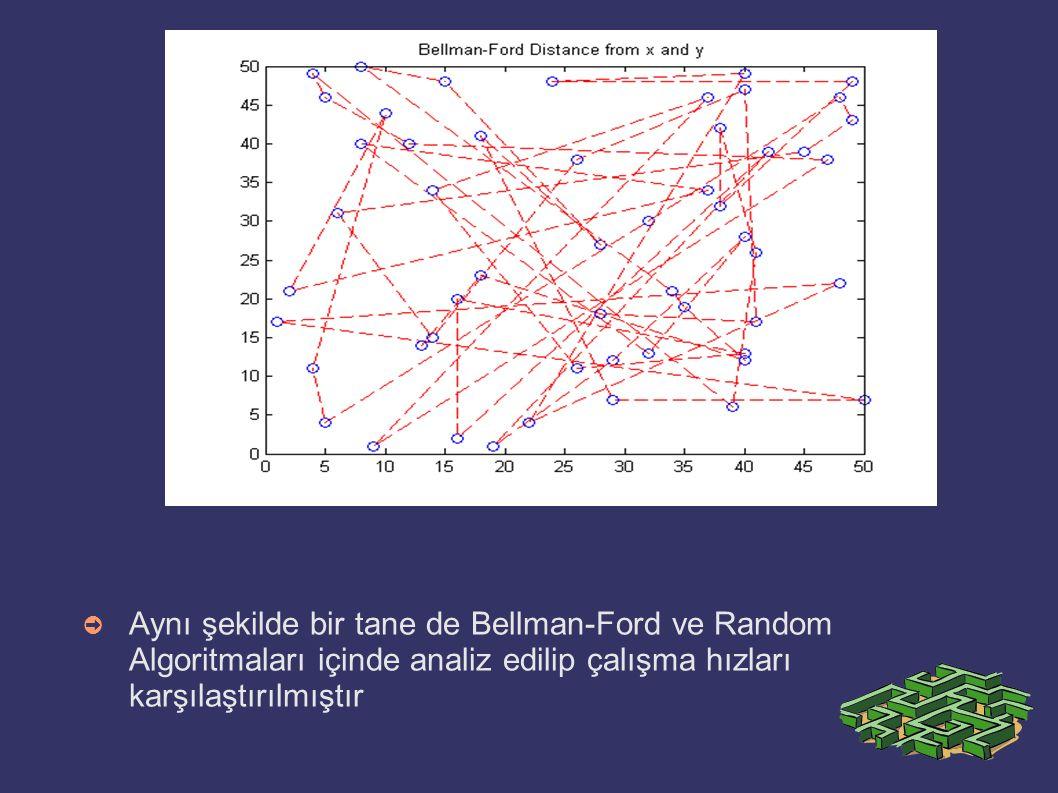 ➲ Aynı şekilde bir tane de Bellman-Ford ve Random Algoritmaları içinde analiz edilip çalışma hızları karşılaştırılmıştır