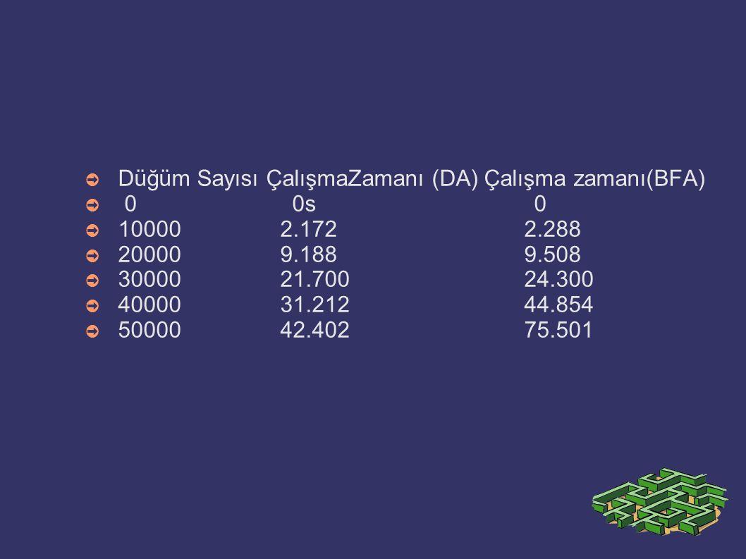 ➲ Düğüm Sayısı ÇalışmaZamanı (DA) Çalışma zamanı(BFA) ➲ 0 0s 0 ➲ 10000 2.172 2.288 ➲ 20000 9.188 9.508 ➲ 30000 21.700 24.300 ➲ 40000 31.212 44.854 ➲ 5