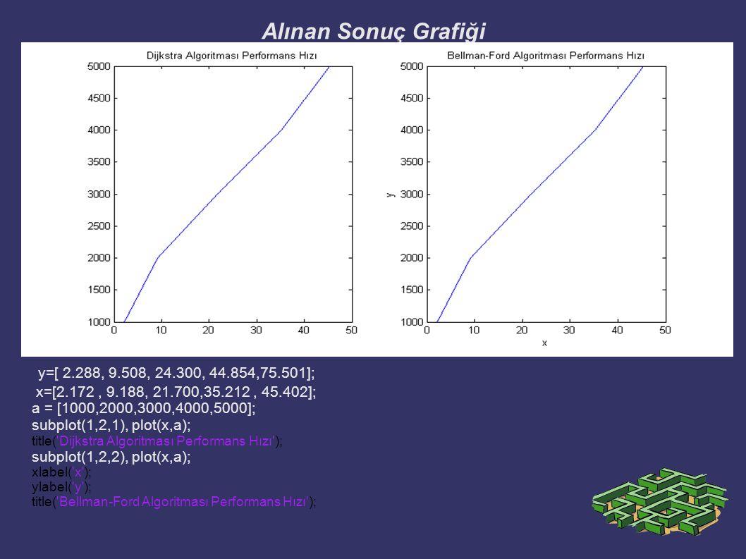 Alınan Sonuç Grafiği y=[ 2.288, 9.508, 24.300, 44.854,75.501]; x=[2.172, 9.188, 21.700,35.212, 45.402]; a = [1000,2000,3000,4000,5000]; subplot(1,2,1)