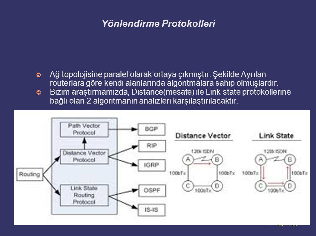 Yönlendirme Protokolleri ➲ Ağ topolojisine paralel olarak ortaya çıkmıştır. Şekilde Ayrılan routerlara göre kendi alanlarında algoritmalara sahip olmu