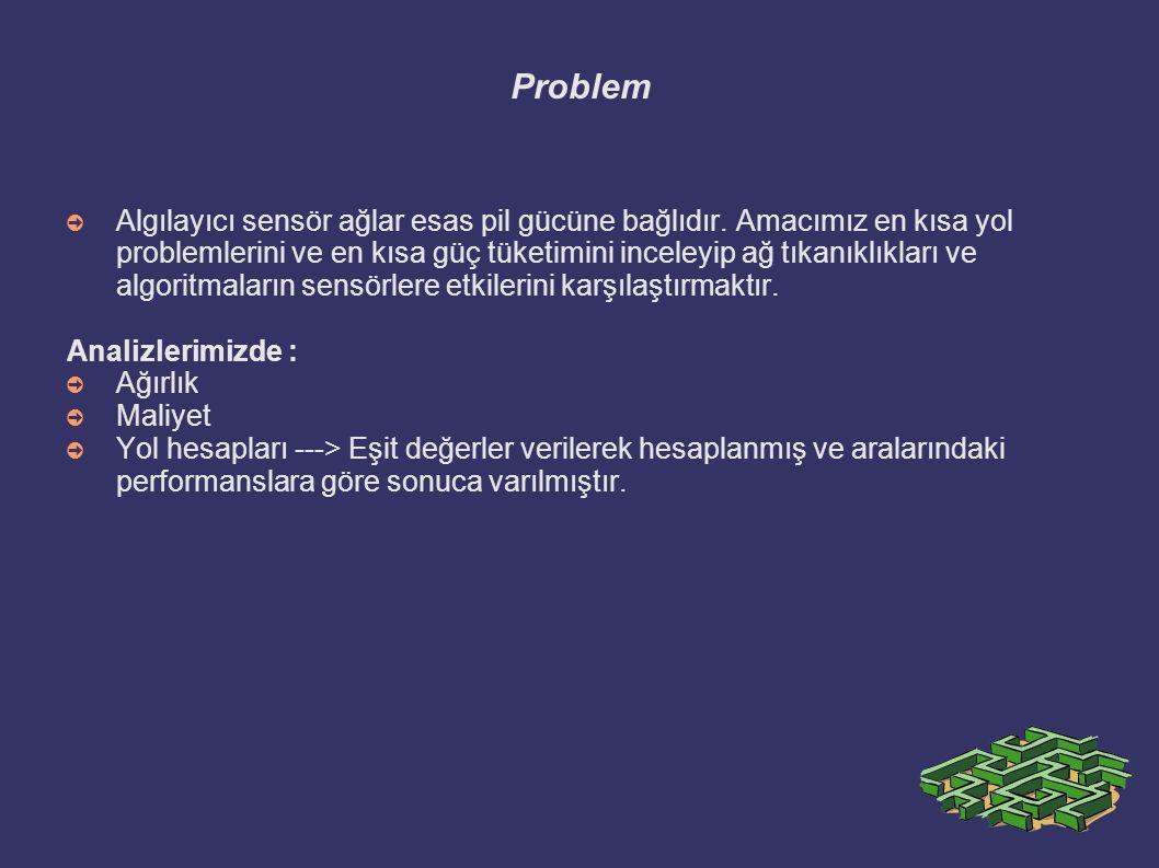 Yönlendirme(Router) Algoritmaları ➲ Yönlendirme veri paketlerinin kaynaktan hedefe aktarılmasıdır.