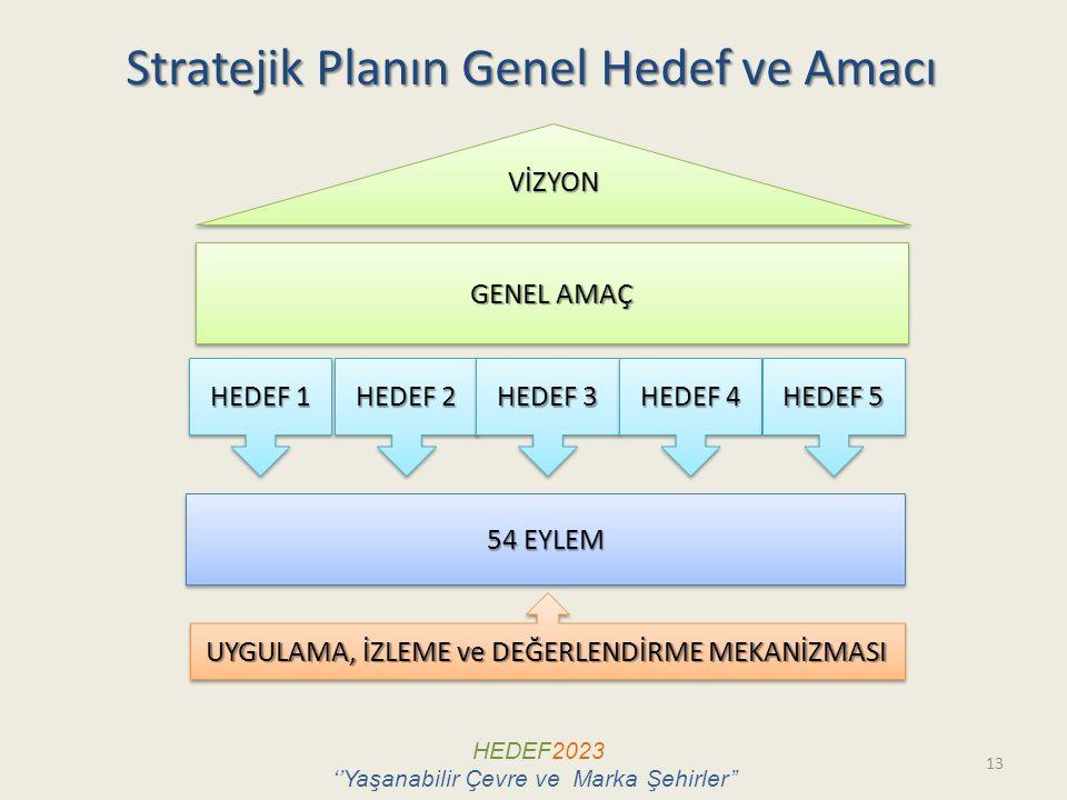 Stratejik Planın Genel Hedef ve Amacı 13 VİZYONVİZYON GENEL AMAÇ 54 EYLEM HEDEF 1 UYGULAMA, İZLEME ve DEĞERLENDİRME MEKANİZMASI HEDEF 2 HEDEF 3 HEDEF 4 HEDEF 5 HEDEF2023 ''Yaşanabilir Çevre ve Marka Şehirler''