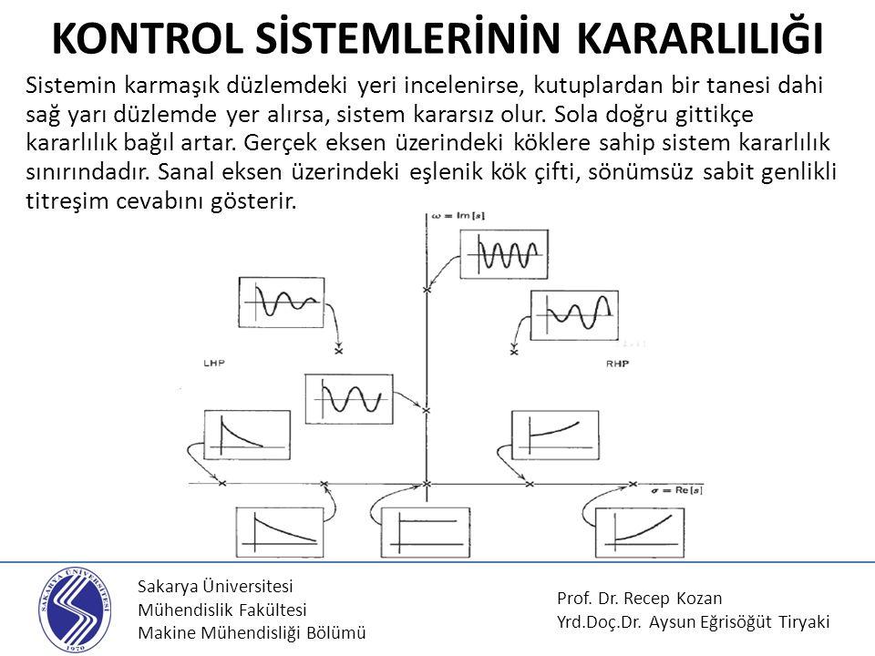 Sakarya Üniversitesi Mühendislik Fakültesi Makine Mühendisliği Bölümü KONTROL SİSTEMLERİNİN KARARLILIĞI Sistemin karmaşık düzlemdeki yeri incelenirse,