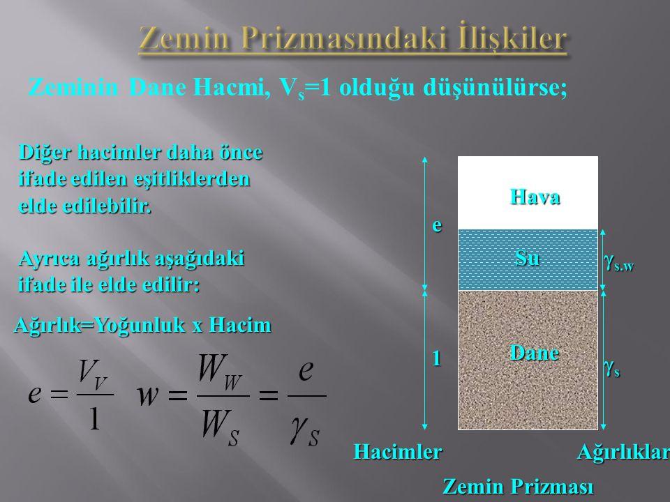 Zeminin Dane Hacmi, V s =1 olduğu düşünülürse; Diğer hacimler daha önce ifade edilen eşitliklerden elde edilebilir. Dane Hava Su 1 ssss  s.w e Ze
