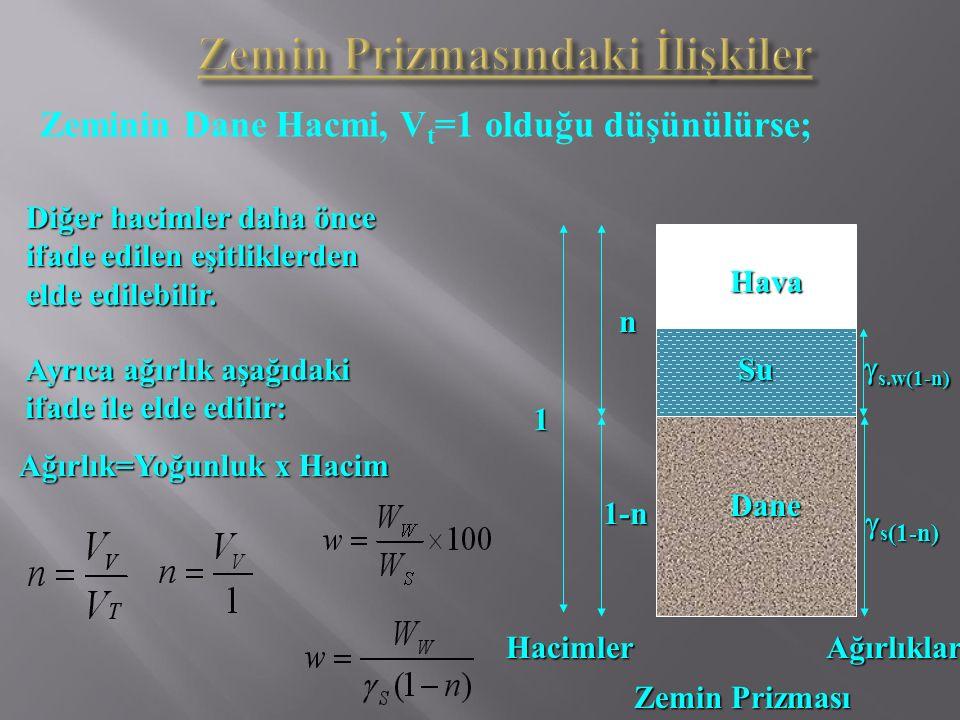 Zeminin Dane Hacmi, V t =1 olduğu düşünülürse; Diğer hacimler daha önce ifade edilen eşitliklerden elde edilebilir. Dane Hava Su 1-n  s (1-n)  s.w(1