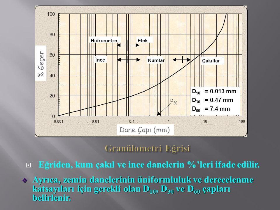  Eğriden, kum çakıl ve ince danelerin %'leri ifade edilir.  Ayrıca, zemin danelerinin üniformluluk ve derecelenme katsayıları için gerekli olan D 10