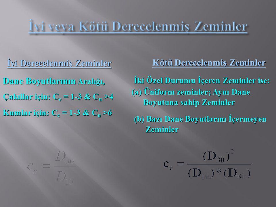 İyi Derecelenmiş Zeminler Kötü Derecelenmiş Zeminler Dane Boyutlarının Aralığı, Çakıllar için: C c = 1-3 & C u >4 Kumlar için: C c = 1-3 & C u >6 İki