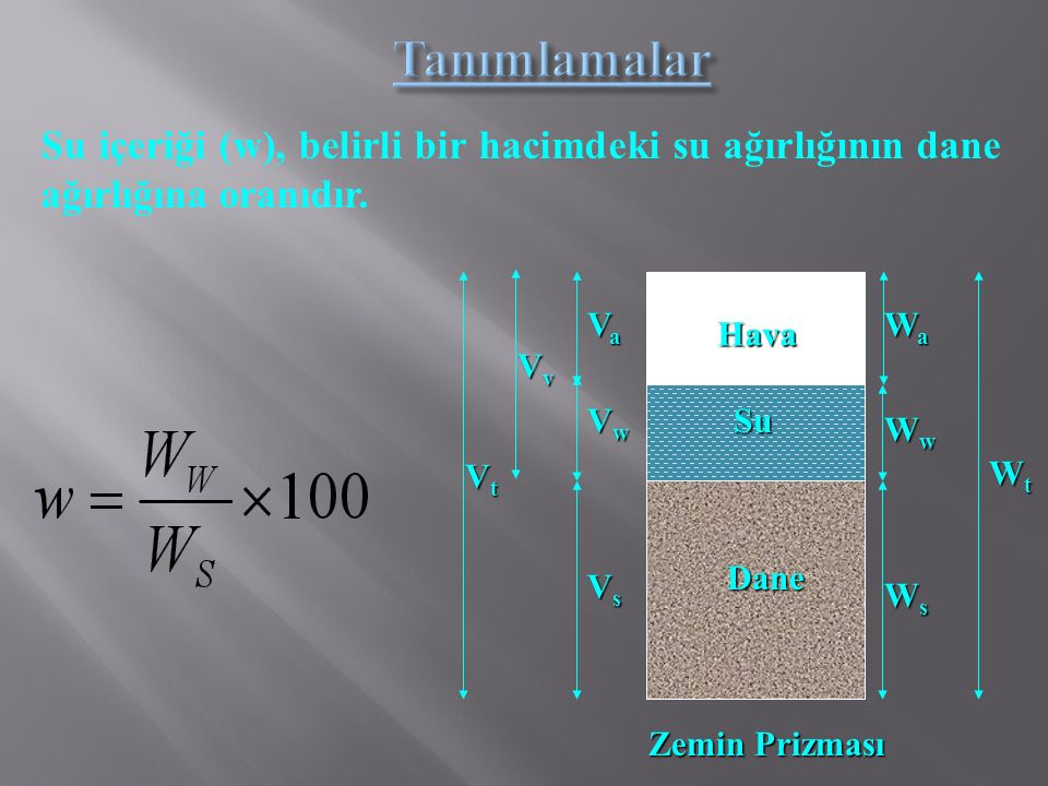 Su içeriği (w), belirli bir hacimdeki su ağırlığının dane ağırlığına oranıdır. Dane Hava Su VsVsVsVs VaVaVaVa WaWaWaWa WsWsWsWs WwWwWwWw WtWtWtWt VwVw