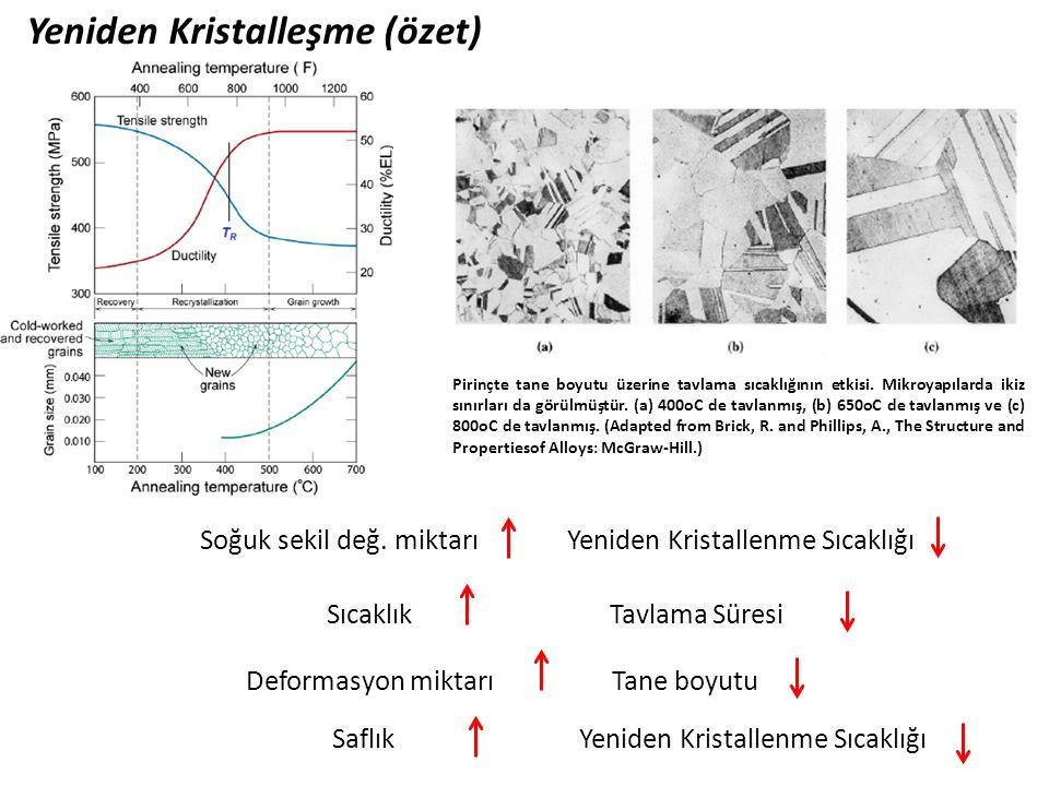Yeniden Kristalleşme (özet) Soğuk sekil değ. miktarıYeniden Kristallenme Sıcaklığı Sıcaklık Deformasyon miktarı Tane boyutu Tavlama Süresi Saflık Yeni