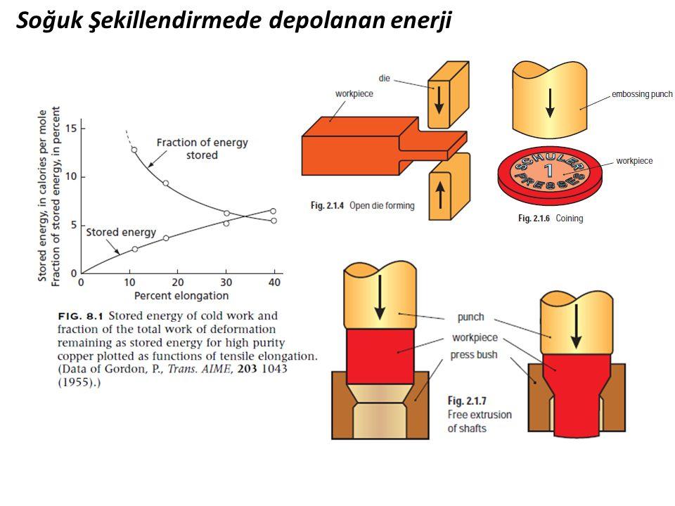 Soğuk Şekillendirmede depolanan enerji
