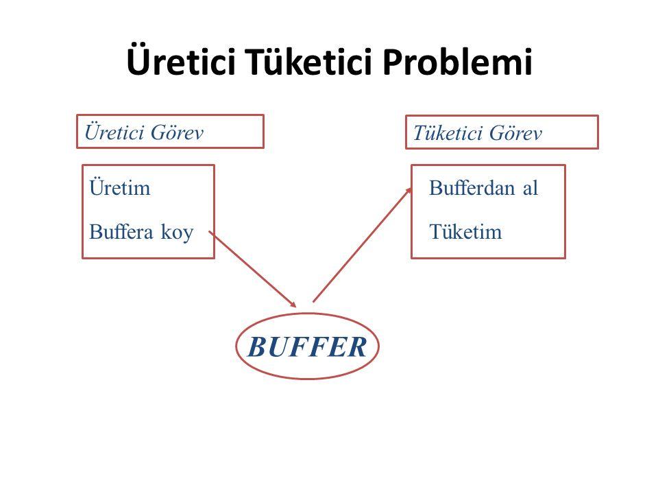 Üretici Tüketici Problemi Üretici Görev Tüketici Görev Üretim Buffera koyTüketim Bufferdan al BUFFER