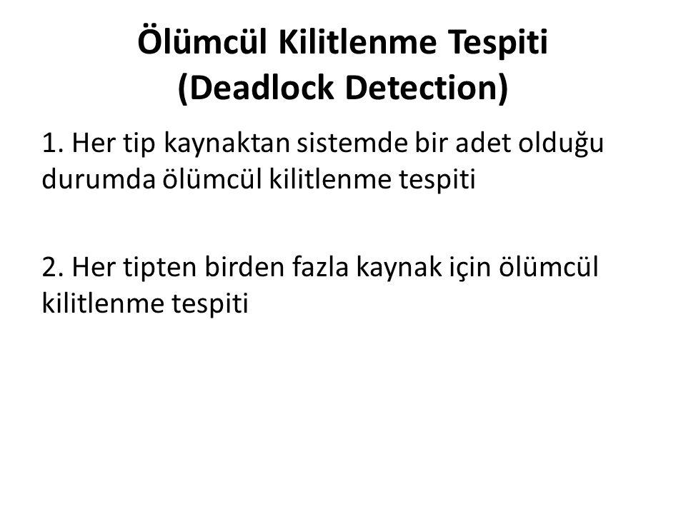 Ölümcül Kilitlenme Tespiti (Deadlock Detection) 1. Her tip kaynaktan sistemde bir adet olduğu durumda ölümcül kilitlenme tespiti 2. Her tipten birden
