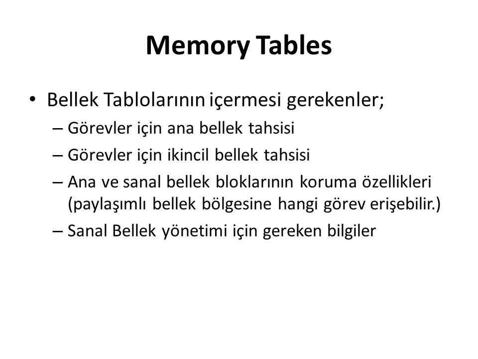 Memory Tables Bellek Tablolarının içermesi gerekenler; – Görevler için ana bellek tahsisi – Görevler için ikincil bellek tahsisi – Ana ve sanal bellek