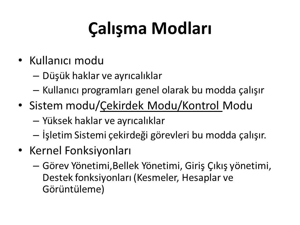 Çalışma Modları Kullanıcı modu – Düşük haklar ve ayrıcalıklar – Kullanıcı programları genel olarak bu modda çalışır Sistem modu/Çekirdek Modu/Kontrol