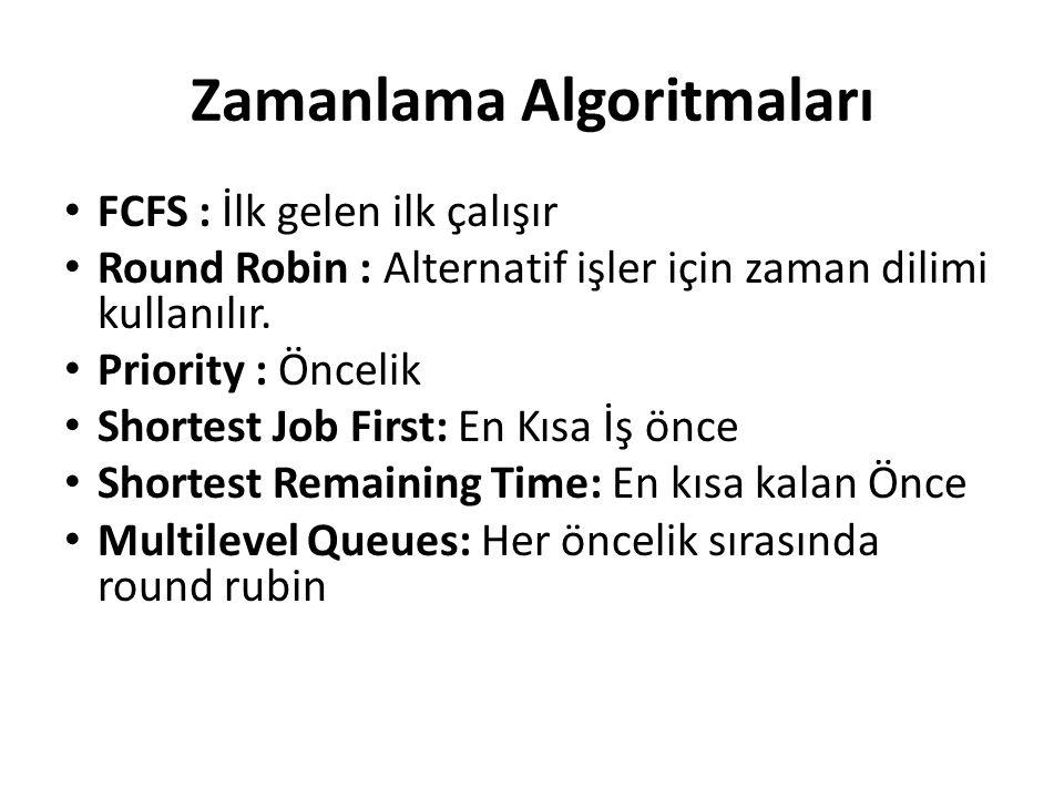 Zamanlama Algoritmaları FCFS : İlk gelen ilk çalışır Round Robin : Alternatif işler için zaman dilimi kullanılır. Priority : Öncelik Shortest Job Firs